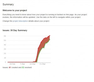 JIRA project graph